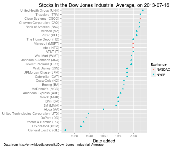 Clustering Analysis Of Dow Stocks